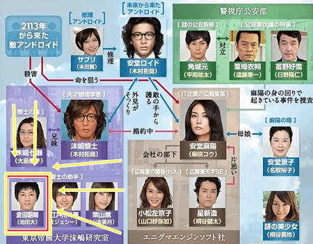 池田大 サオリとの馴れ初めはDJイベントか?安堂ロイド俳優でワロタ
